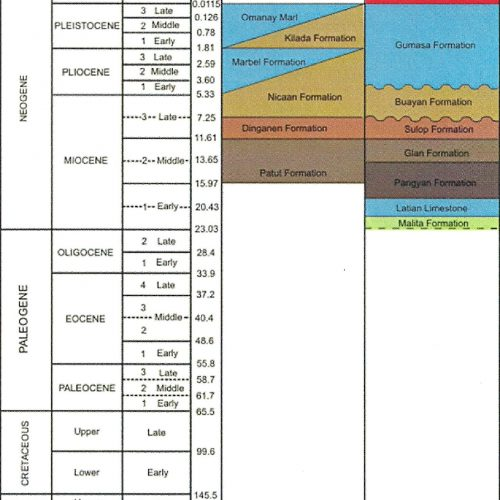 Figure 2 – Saranggani Peninsular Stratigraphy (Pena, R.E., 2008)